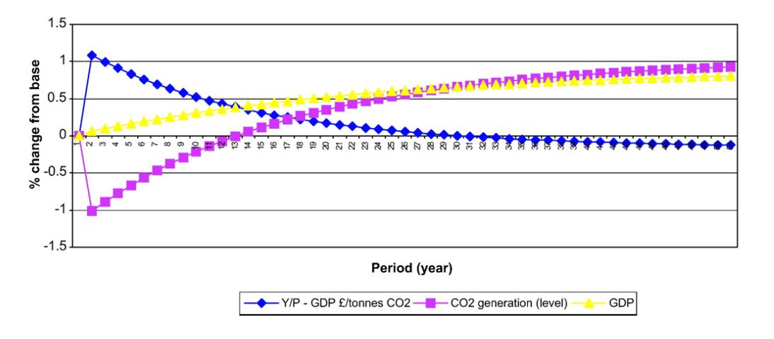 Impact of a 5% Increase in Energy Efficiency on Environmental Indicators. Source: Hanley, et al.