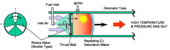 Example schematic of a Pulsed Detonation Engine. Source: UCLA Energy and Propulsion Research Laboratory